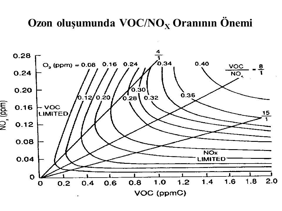 Ozon oluşumunda VOC/NO X Oranının Önemi