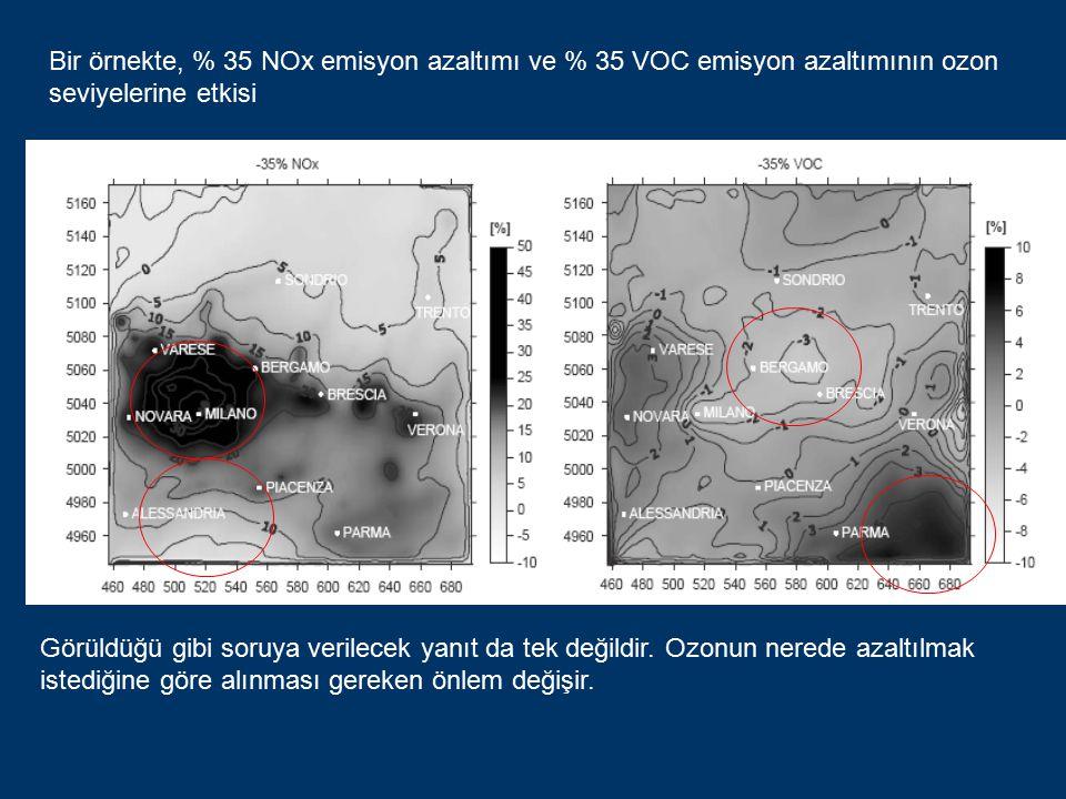 Bir örnekte, % 35 NOx emisyon azaltımı ve % 35 VOC emisyon azaltımının ozon seviyelerine etkisi Görüldüğü gibi soruya verilecek yanıt da tek değildir.