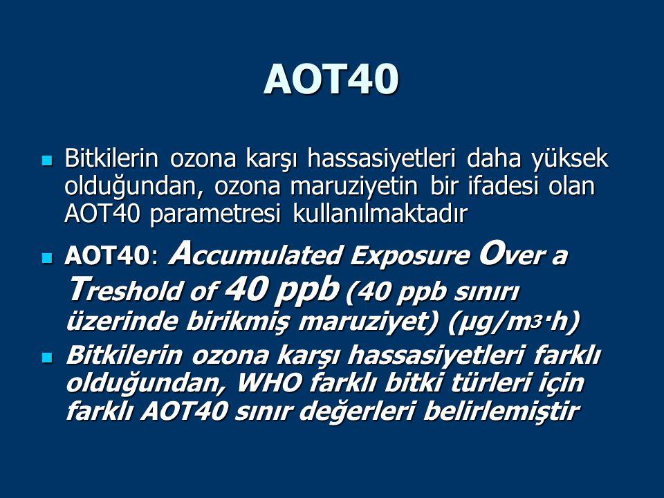 AOT40 Bitkilerin ozona karşı hassasiyetleri daha yüksek olduğundan, ozona maruziyetin bir ifadesi olan AOT40 parametresi kullanılmaktadır Bitkilerin o