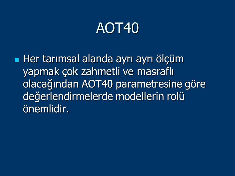 AOT40 Her tarımsal alanda ayrı ayrı ölçüm yapmak çok zahmetli ve masraflı olacağından AOT40 parametresine göre değerlendirmelerde modellerin rolü önem
