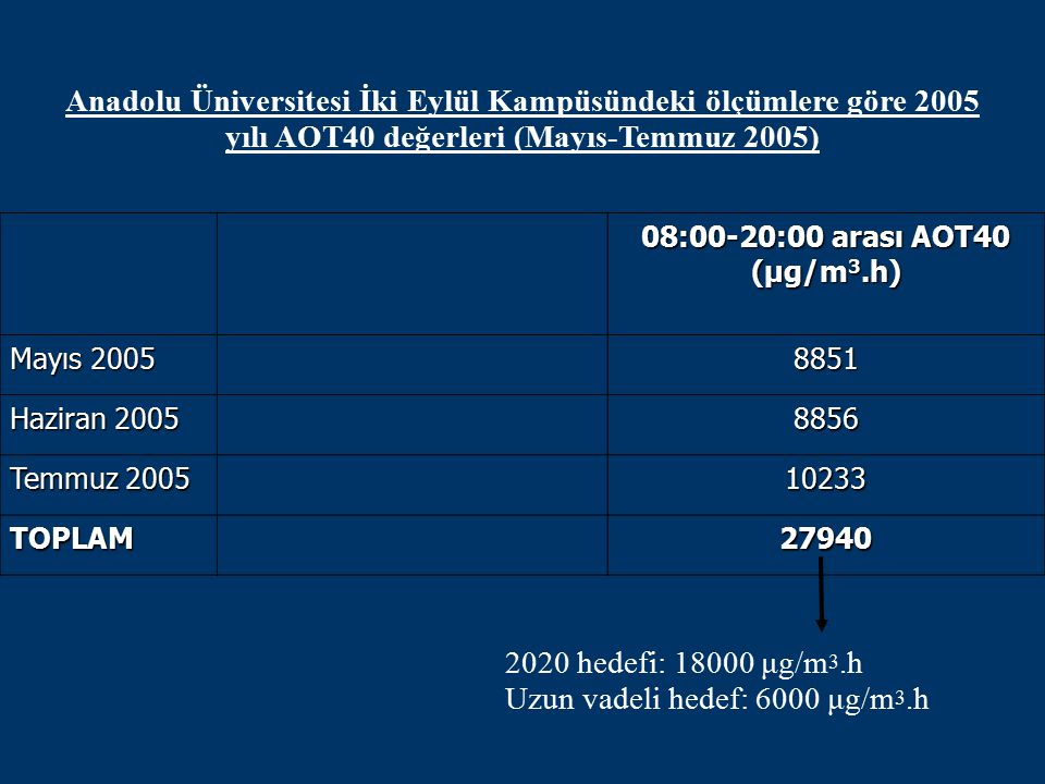 Anadolu Üniversitesi İki Eylül Kampüsündeki ölçümlere göre 2005 yılı AOT40 değerleri (Mayıs-Temmuz 2005) 2020 hedefi: 18000 μg/m 3.h Uzun vadeli hedef