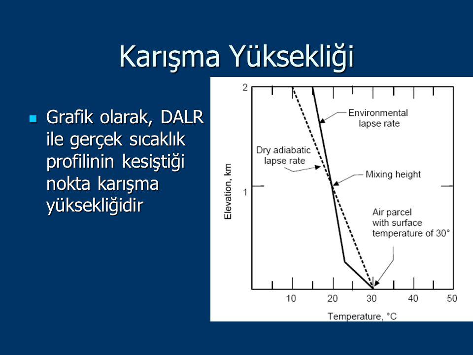 Karışma Yüksekliği Grafik olarak, DALR ile gerçek sıcaklık profilinin kesiştiği nokta karışma yüksekliğidir Grafik olarak, DALR ile gerçek sıcaklık pr