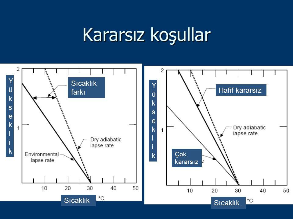 Kararsız koşullar Sıcaklık farkı Hafif kararsız Çok kararsız Sıcaklık YükseklikYükseklik YükseklikYükseklik (km)