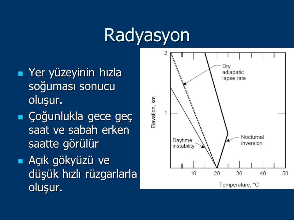 Radyasyon Yer yüzeyinin hızla soğuması sonucu oluşur. Yer yüzeyinin hızla soğuması sonucu oluşur. Çoğunlukla gece geç saat ve sabah erken saatte görül