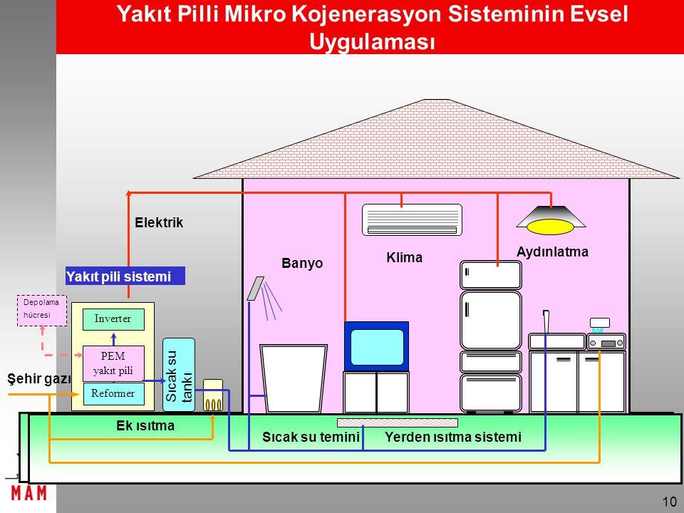 10 Şehir gazı Depolama hücresi PEM yakıt pili Inverter Reformer Elektrik Sıcak su tankı Yakıt pili sistemi Banyo Klima Aydınlatma Ek ısıtma Sıcak su teminiYerden ısıtma sistemi Yakıt Pilli Mikro Kojenerasyon Sisteminin Evsel Uygulaması