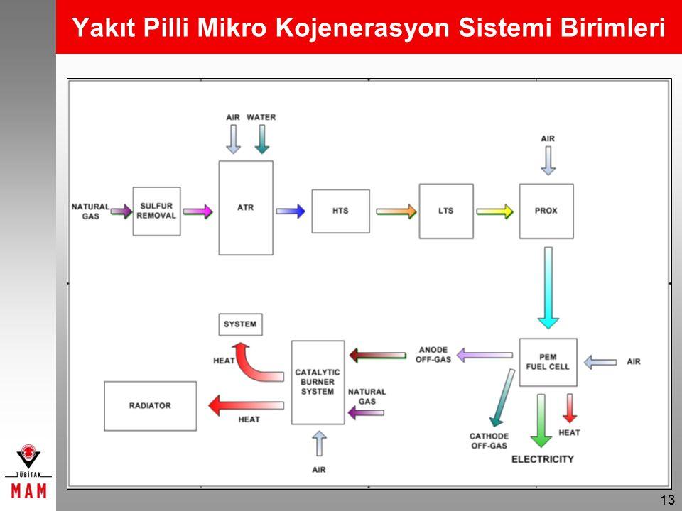 13 Yakıt Pilli Mikro Kojenerasyon Sistemi Birimleri