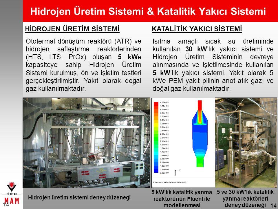 5 ve 30 kW'lık katalitik yanma reaktörleri deney düzeneği 14 Hidrojen Üretim Sistemi & Katalitik Yakıcı Sistemi Hidrojen üretim sistemi deney düzeneği 5 kW'lık katalitik yanma reaktörünün Fluent ile modellenmesi KATALİTİK YAKICI SİSTEMİ Isıtma amaçlı sıcak su üretiminde kullanılan 30 kW'lık yakıcı sistemi ve Hidrojen Üretim Sisteminin devreye alınmasında ve işletilmesinde kullanılan 5 kW'lık yakıcı sistemi.