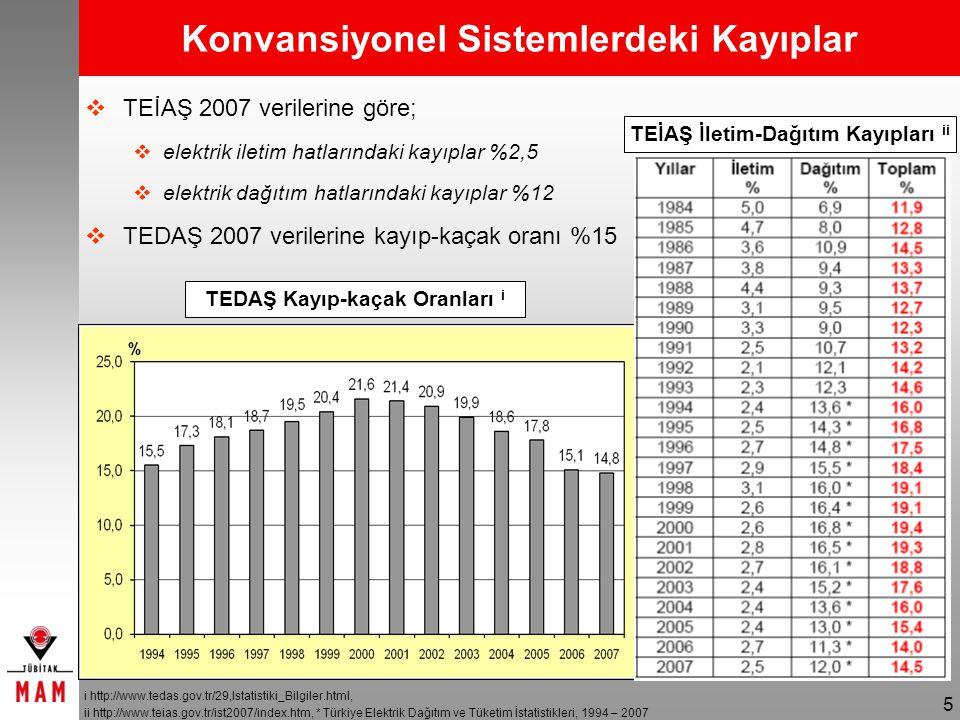 5 Konvansiyonel Sistemlerdeki Kayıplar TEİAŞ İletim-Dağıtım Kayıpları ii  TEİAŞ 2007 verilerine göre;  elektrik iletim hatlarındaki kayıplar %2,5  elektrik dağıtım hatlarındaki kayıplar %12  TEDAŞ 2007 verilerine kayıp-kaçak oranı %15 TEDAŞ Kayıp-kaçak Oranları i i http://www.tedas.gov.tr/29,Istatistiki_Bilgiler.html, ii http://www.teias.gov.tr/ist2007/index.htm, * Türkiye Elektrik Dağıtım ve Tüketim İstatistikleri, 1994 – 2007