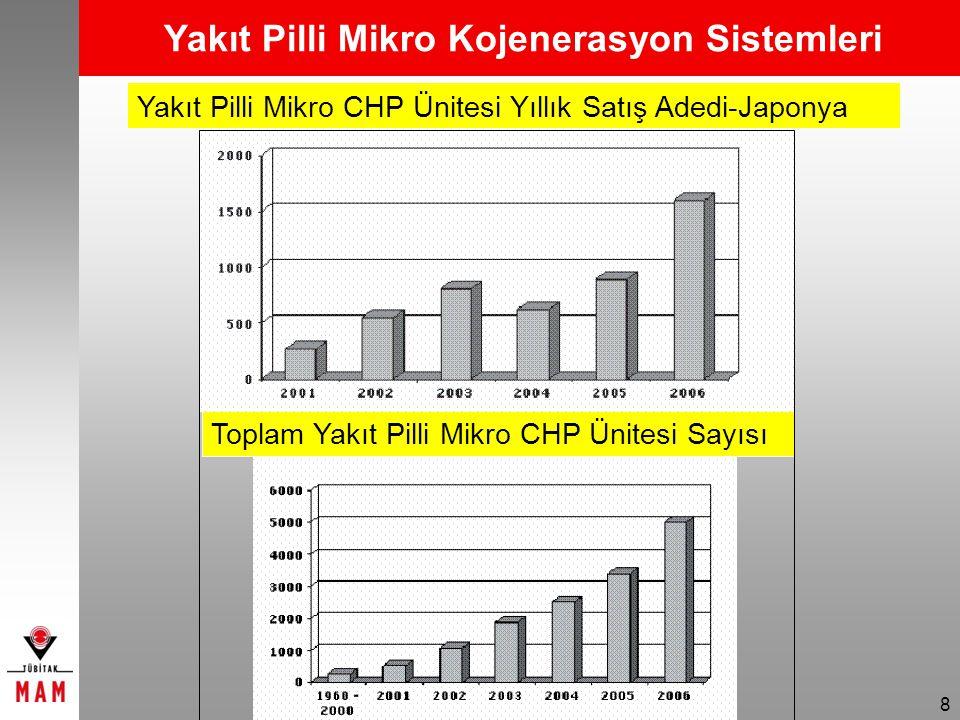 8 Yakıt Pilli Mikro CHP Ünitesi Yıllık Satış Adedi-Japonya Toplam Yakıt Pilli Mikro CHP Ünitesi Sayısı Yakıt Pilli Mikro Kojenerasyon Sistemleri