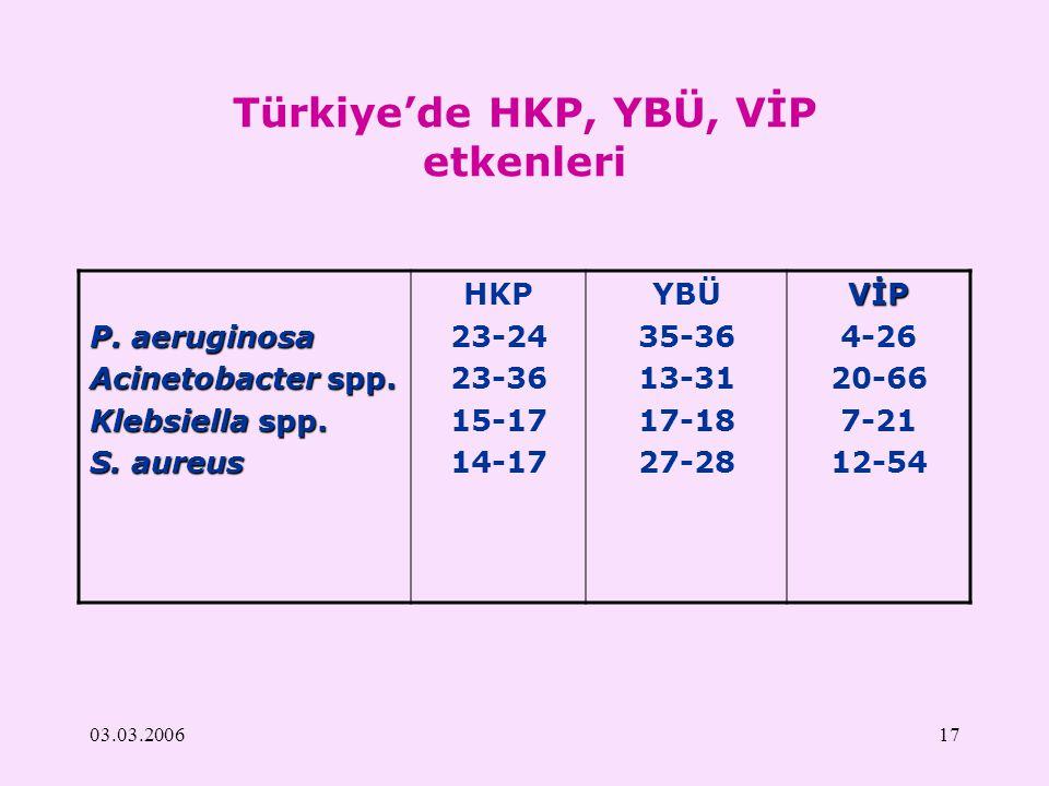 03.03.200617 Türkiye'de HKP, YBÜ, VİP etkenleri P. aeruginosa Acinetobacter spp. Klebsiella spp. S. aureus HKP 23-24 23-36 15-17 14-17 YBÜ 35-36 13-31