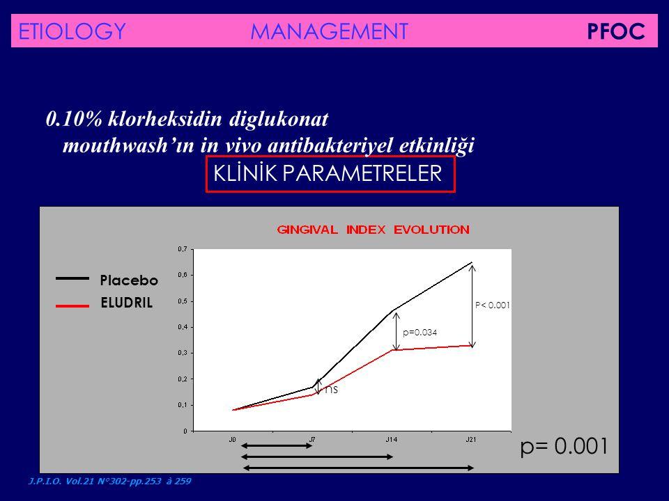 KLİNİK PARAMETRELER 0.10% klorheksidin diglukonat mouthwash'ın in vivo antibakteriyel etkinliği J.P.I.O. Vol.21 N°302-pp.253 à 259 Placebo ELUDRIL P<