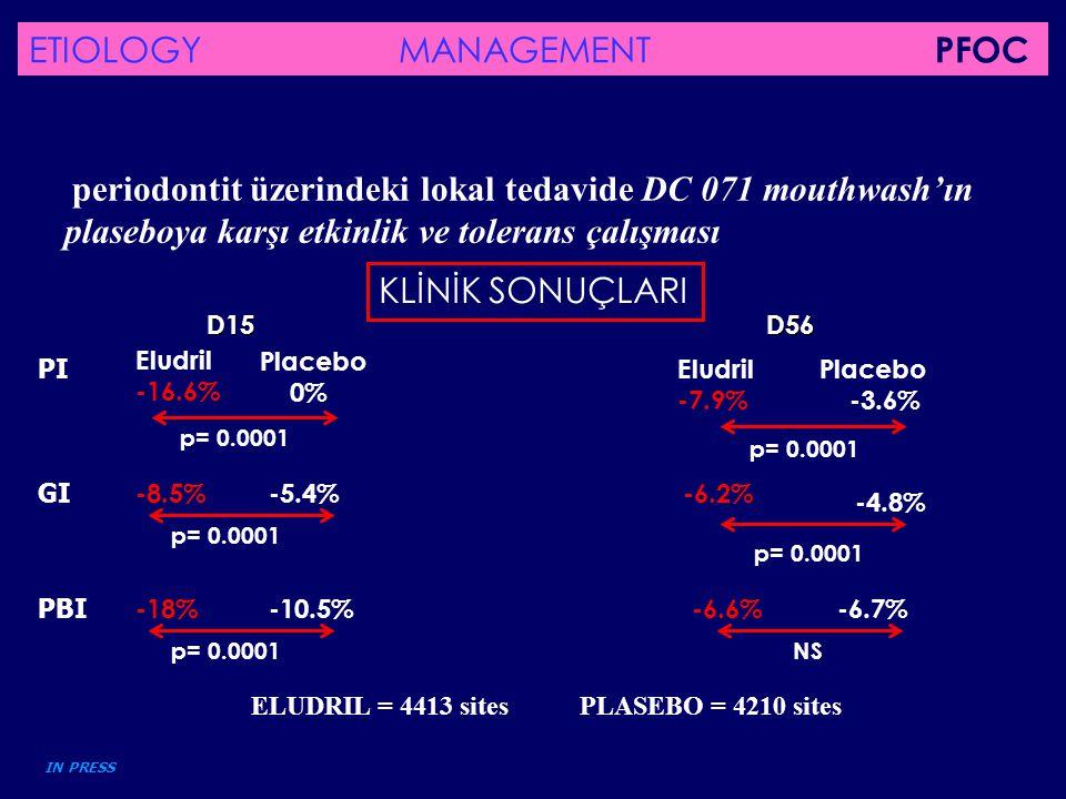periodontit üzerindeki lokal tedavide DC 071 mouthwash'ın plaseboya karşı etkinlik ve tolerans çalışması PI Eludril -16.6% Placebo 0% p= 0.0001 D15 El