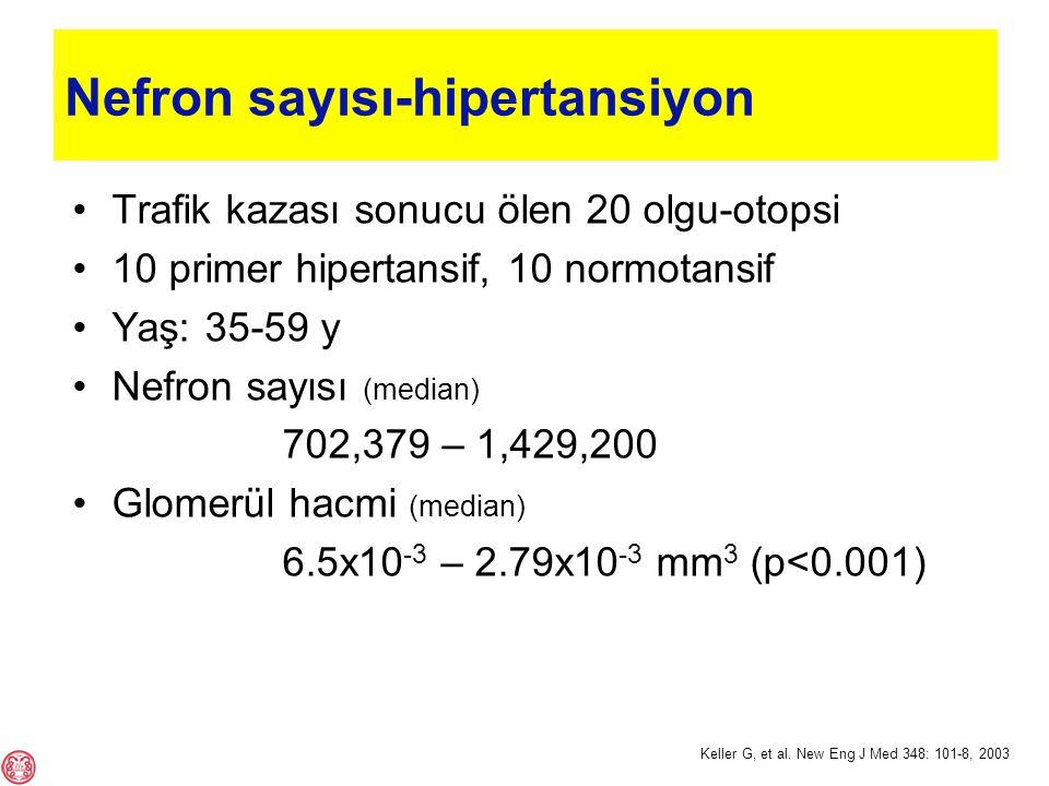 Nefron sayısı-hipertansiyon Trafik kazası sonucu ölen 20 olgu-otopsi 10 primer hipertansif, 10 normotansif Yaş: 35-59 y Nefron sayısı (median) 702,379 – 1,429,200 Glomerül hacmi (median) 6.5x10 -3 – 2.79x10 -3 mm 3 (p<0.001) Keller G, et al.