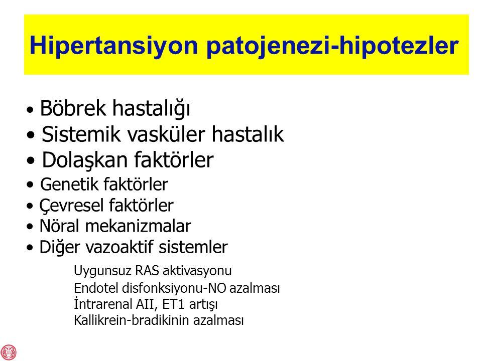 Hipertansiyon patojenezi-hipotezler Böbrek hastalığı Sistemik vasküler hastalık Dolaşkan faktörler Genetik faktörler Çevresel faktörler Nöral mekanizmalar Diğer vazoaktif sistemler Uygunsuz RAS aktivasyonu Endotel disfonksiyonu-NO azalması İntrarenal AII, ET1 artışı Kallikrein-bradikinin azalması