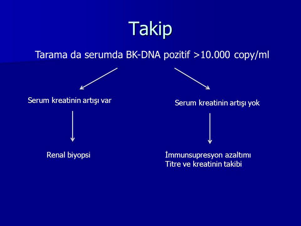 Takip Tarama da serumda BK-DNA pozitif >10.000 copy/ml Serum kreatinin artışı var Renal biyopsi Serum kreatinin artışı yok İmmunsupresyon azaltımı Tit