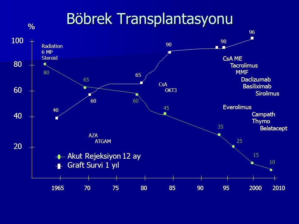 Böbrek Transplantasyonu 20 40 60 80 100 196570758085909520002010 Radiation 6 MP Steroid AZA ATGAM CsA OKT3 CsA ME Tacrolimus MMF Daclizumab Basilixima