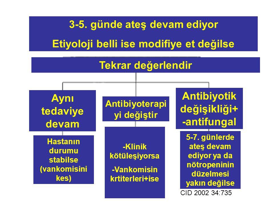 Tekrar değerlendir 3-5. günde ateş devam ediyor Etiyoloji belli ise modifiye et değilse Antibiyoterapi yi değiştir Aynı tedaviye devam Antibiyotik değ