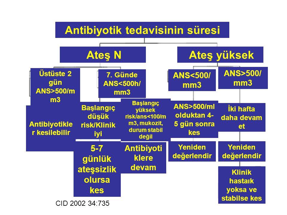 Antibiyotik tedavisinin süresi Ateş yüksek Ateş N ANS<500/ mm3 ANS>500/ mm3 Yeniden değerlendir Klinik hastaık yoksa ve stabilse kes CID 2002 34:735 İ