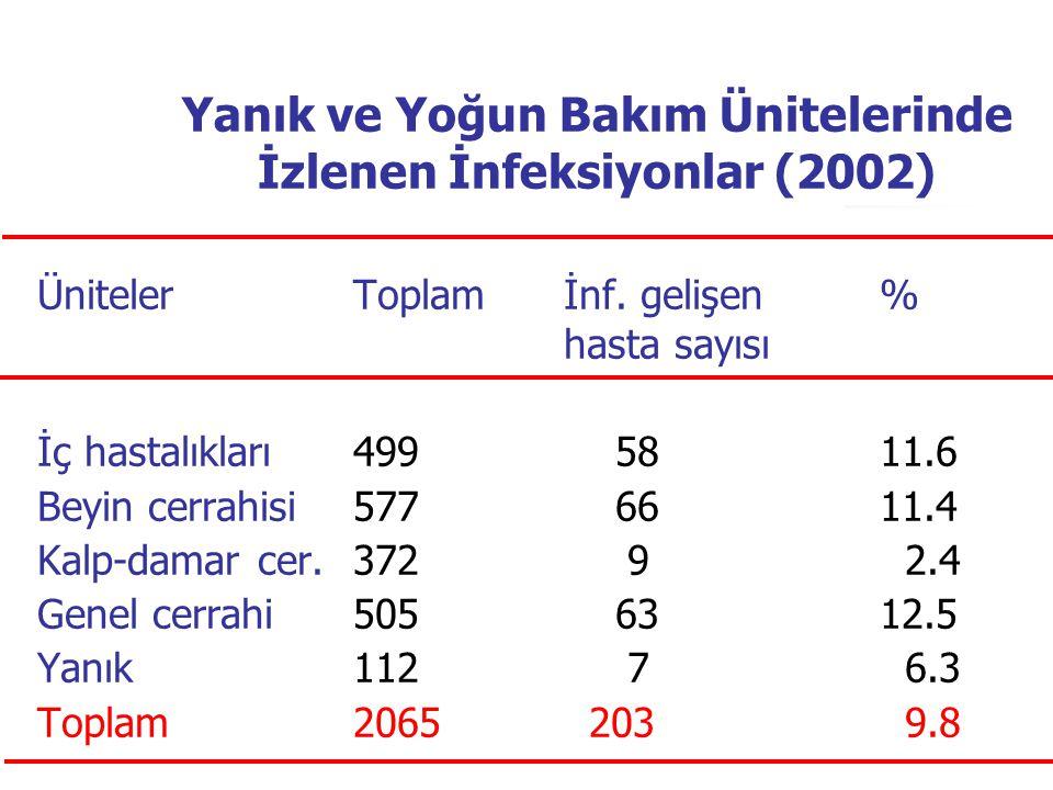 Nozokomiyal İnfeksiyonların Dağılımı (2002) Nozokomiyal infeksiyonlarToplam% (n: 357) Pnömoni13638.1 Üriner sistem infeksiyonu 6317.6 Sepsis/bakteriyemi 6117.1 Cerrahi alan infeksiyonu 5716 Kateter infeksiyonu 34 9.5 Yanık infeksiyonu 4 1.1 Diğer 2 0.6