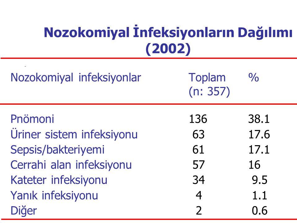 Nozokomiyal İnfeksiyonların Dağılımı (2002) Nozokomiyal infeksiyonlarToplam% (n: 357) Pnömoni13638.1 Üriner sistem infeksiyonu 6317.6 Sepsis/bakteriye