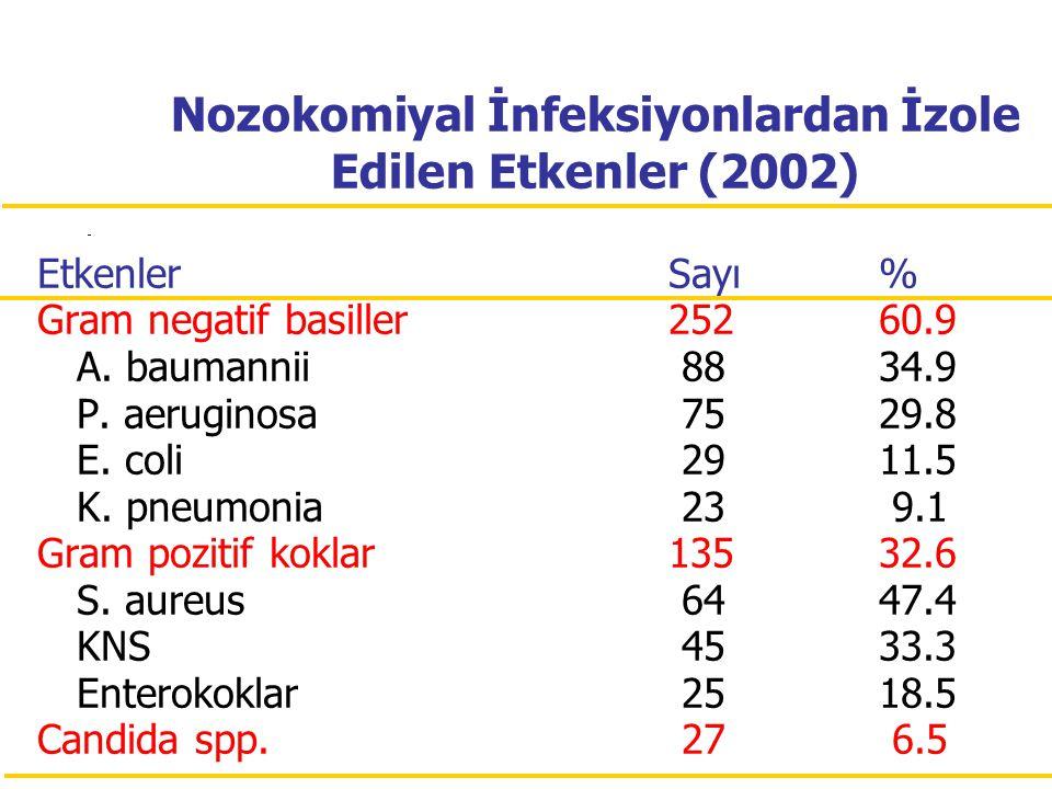 Nozokomiyal İnfeksiyonlardan İzole Edilen Etkenler (2002) EtkenlerSayı% Gram negatif basiller25260.9 A. baumannii 8834.9 P. aeruginosa 7529.8 E. coli