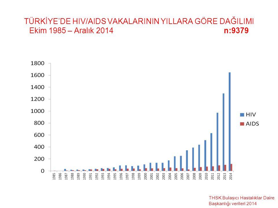 TÜRKİYE'DE HIV/AIDS VAKALARININ YILLARA GÖRE DAĞILIMI Ekim 1985 – Aralık 2014 n:9379 THSK Bulaşıcı Hastalıklar Daire Başkanlığı verileri 2014