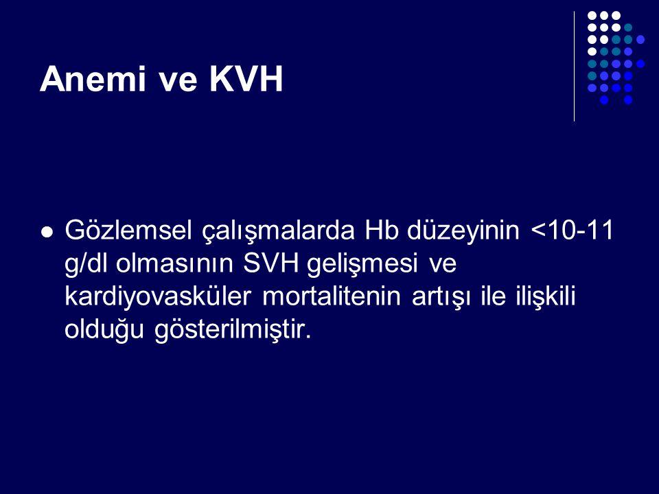 Anemi ve KVH Gözlemsel çalışmalarda Hb düzeyinin <10-11 g/dl olmasının SVH gelişmesi ve kardiyovasküler mortalitenin artışı ile ilişkili olduğu göster