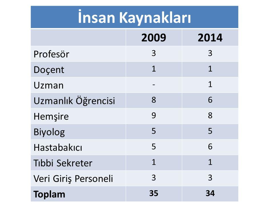 İnsan Kaynakları 20092014 Profesör 33 Doçent 11 Uzman -1 Uzmanlık Öğrencisi 86 Hemşire 98 Biyolog 55 Hastabakıcı 56 Tıbbi Sekreter 11 Veri Giriş Perso