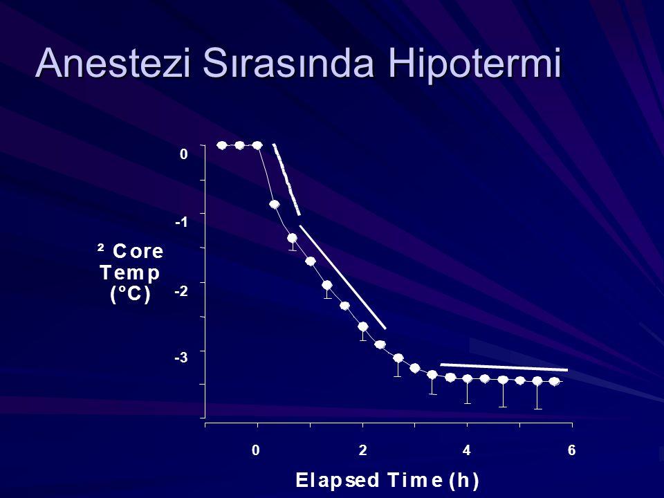 Anestezi Sırasında Hipotermi 0246 ²Core Temp (°C) Elapsed Time (h) -1 -3 -2 0