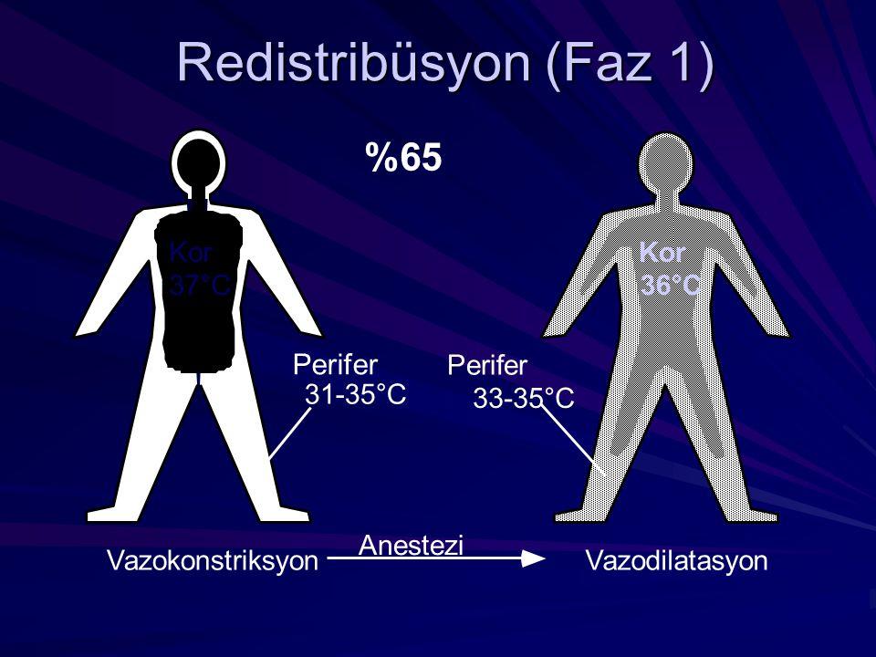 Redistribüsyon (Faz 1) Kor 37°C Vazokonstriksyon Perifer 31-35°C Anestezi Perifer 33-35°C Kor 36°C Vazodilatasyon %65