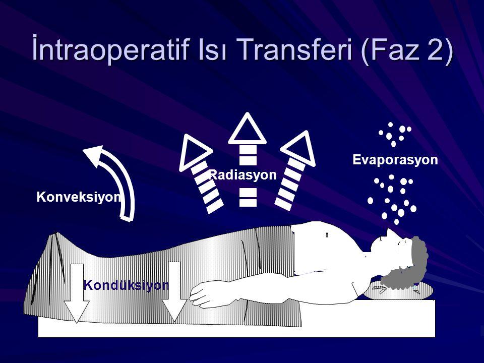 İntraoperatif Isı Transferi (Faz 2) Evaporasyon Kondüksiyon Konveksiyon Radiasyon