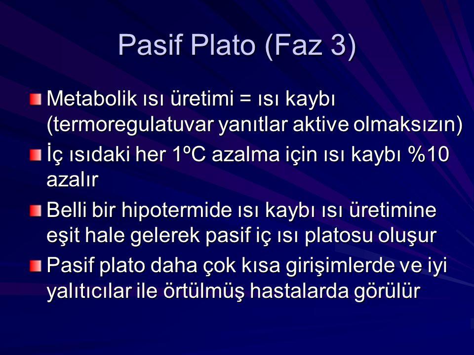 Pasif Plato (Faz 3) Metabolik ısı üretimi = ısı kaybı (termoregulatuvar yanıtlar aktive olmaksızın) İç ısıdaki her 1ºC azalma için ısı kaybı %10 azalı