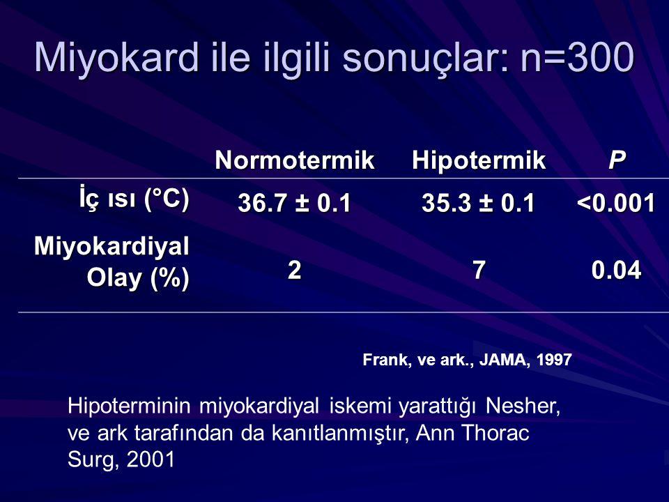 Frank, ve ark., JAMA, 1997 Miyokard ile ilgili sonuçlar: n=300 Normotermik Hipotermik P İç ısı (°C) 36.7 ± 0.1 35.3 ± 0.1 <0.001 Miyokardiyal Olay (%)
