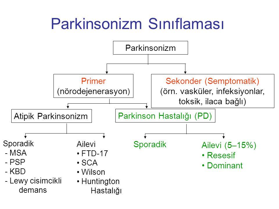Parkinsonizm Sınıflaması Parkinsonizm Primer (nörodejenerasyon ) Sekonder (Semptomatik) (örn. vasküler, infeksiyonlar, toksik, ilaca bağlı) Atipik Par