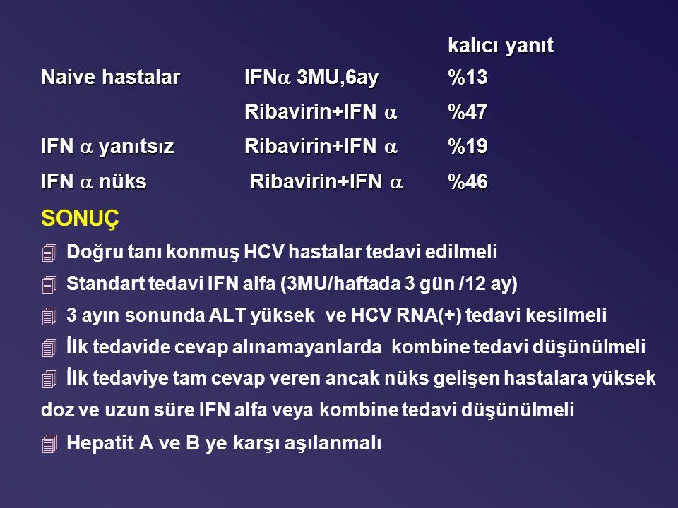 kalıcı yanıt Naive hastalarIFN  3MU,6ay%13 Ribavirin+IFN  %47 IFN  yan ı ts ı z Ribavirin+IFN  %19 IFN  nüks Ribavirin+IFN  %46 SONUÇ 4Doğru tanı konmuş HCV hastalar tedavi edilmeli 4Standart tedavi IFN alfa (3MU/haftada 3 gün /12 ay) 43 ayın sonunda ALT yüksek ve HCV RNA(+) tedavi kesilmeli 4İlk tedavide cevap alınamayanlarda kombine tedavi düşünülmeli 4İlk tedaviye tam cevap veren ancak nüks gelişen hastalara yüksek doz ve uzun süre IFN alfa veya kombine tedavi düşünülmeli 4Hepatit A ve B ye karşı aşılanmalı