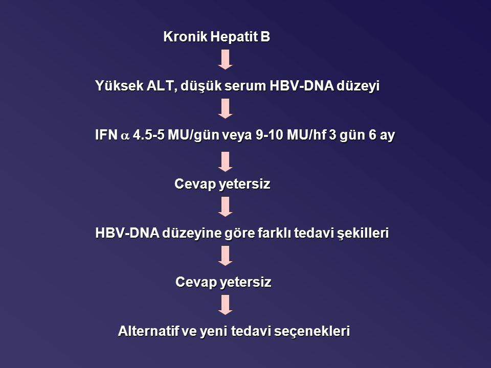 Kronik Hepatit B Yüksek ALT, düşük serum HBV-DNA düzeyi IFN  4.5-5 MU/gün veya 9-10 MU/hf 3 gün 6 ay Cevap yetersiz Cevap yetersiz HBV-DNA düzeyine göre farklı tedavi şekilleri Cevap yetersiz Cevap yetersiz Alternatif ve yeni tedavi seçenekleri Alternatif ve yeni tedavi seçenekleri