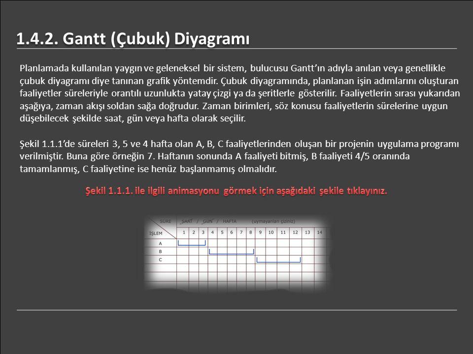 Planlamada kullanılan yaygın ve geleneksel bir sistem, bulucusu Gantt'ın adıyla anılan veya genellikle çubuk diyagramı diye tanınan grafik yöntemdir.