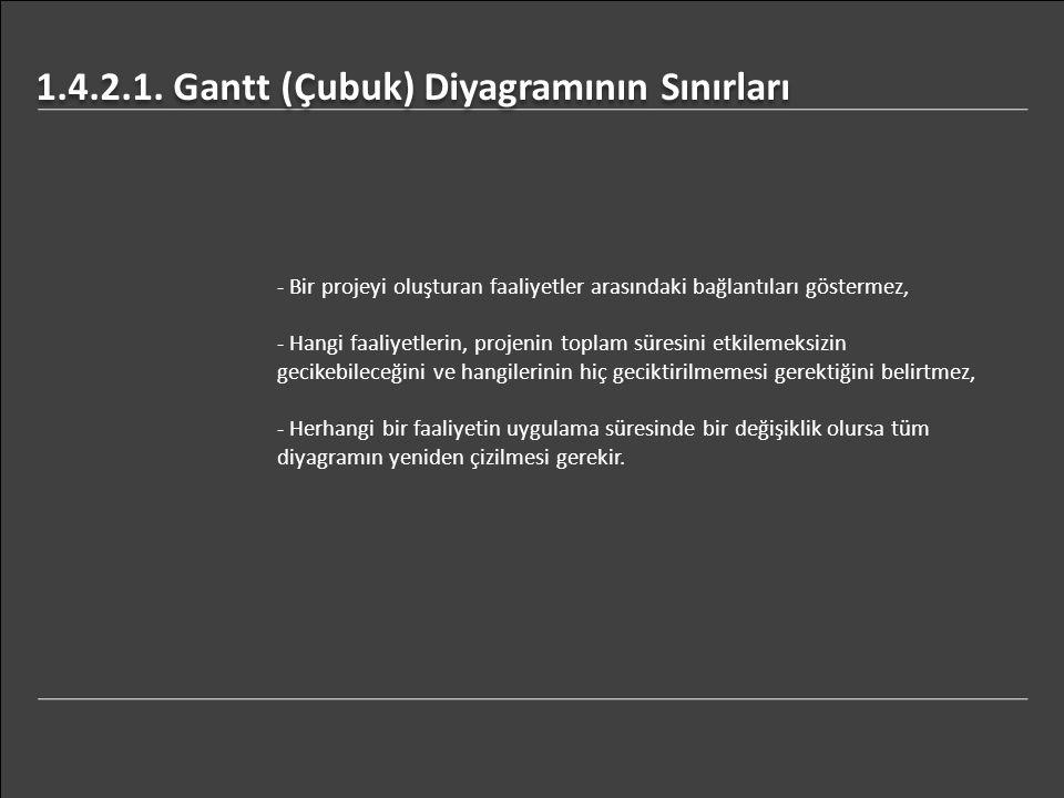 1.4.2.1. Gantt (Çubuk) Diyagramının Sınırları - Bir projeyi oluşturan faaliyetler arasındaki bağlantıları göstermez, - Hangi faaliyetlerin, projenin t