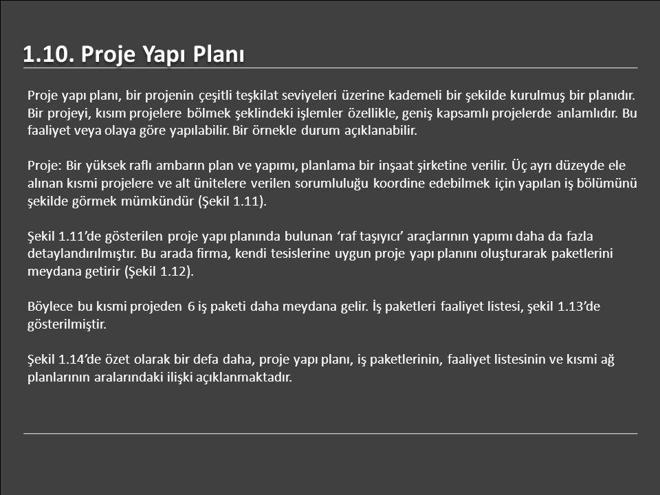 1.10. Proje Yapı Planı Proje yapı planı, bir projenin çeşitli teşkilat seviyeleri üzerine kademeli bir şekilde kurulmuş bir planıdır. Bir projeyi, kıs