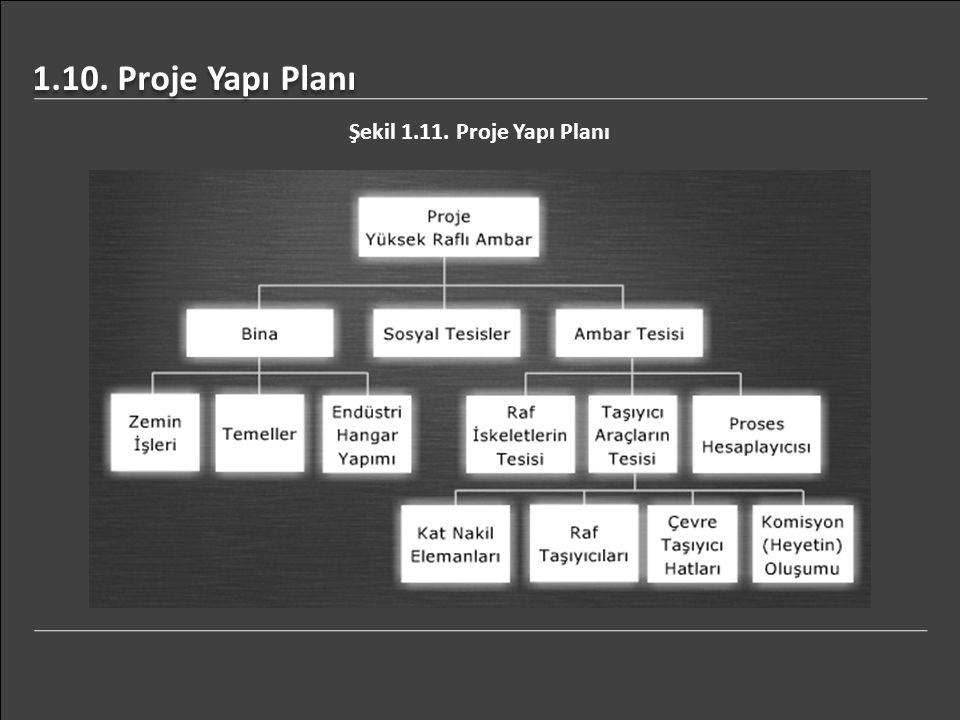 1.10. Proje Yapı Planı Şekil 1.11. Proje Yapı Planı
