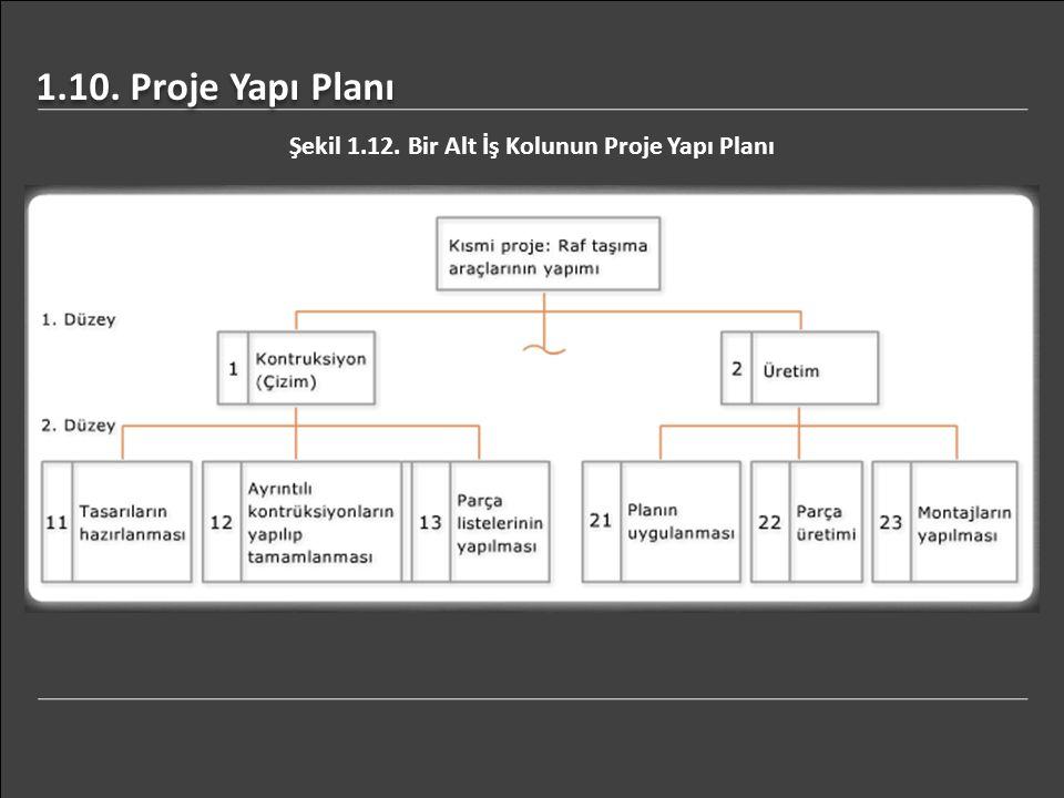 1.10. Proje Yapı Planı Şekil 1.12. Bir Alt İş Kolunun Proje Yapı Planı