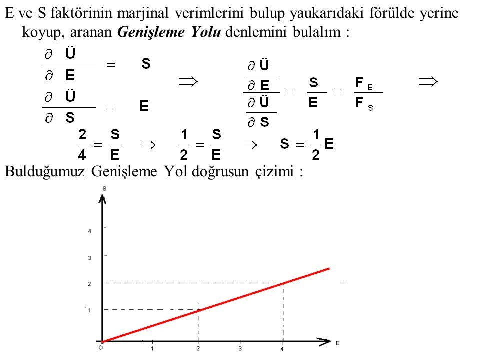 E ve S faktörinin marjinal verimlerini bulup yaukarıdaki förülde yerine koyup, aranan Genişleme Yolu denlemini bulalım : Bulduğumuz Genişleme Yol doğr