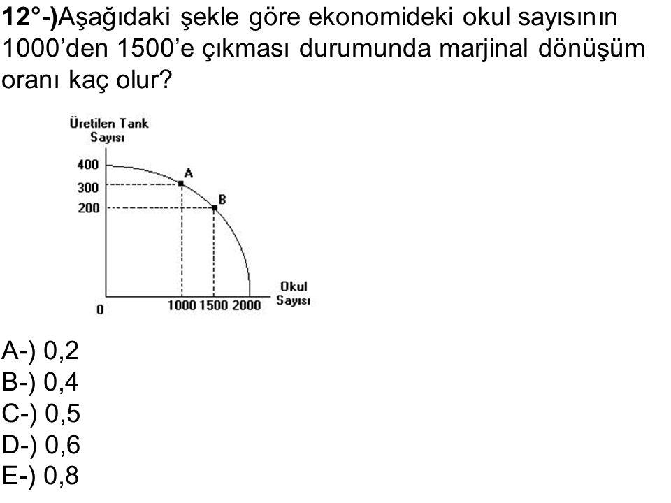12°-)Aşağıdaki şekle göre ekonomideki okul sayısının 1000'den 1500'e çıkması durumunda marjinal dönüşüm oranı kaç olur? A-) 0,2 B-) 0,4 C-) 0,5 D-) 0,
