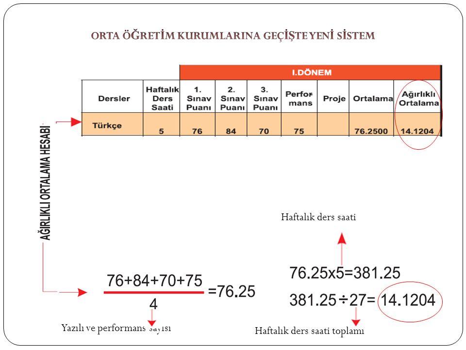 Haftalık ders saati Haftalık ders saati toplamı Yazılı ve performans sayısı