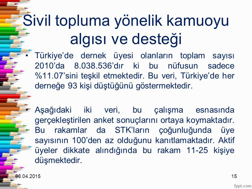 Sivil topluma yönelik kamuoyu algısı ve desteği Türkiye'de dernek üyesi olanların toplam sayısı 2010'da 8.038.536'dır ki bu nüfusun sadece %11.07'sini