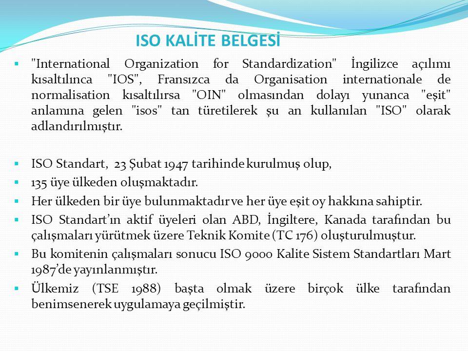 ISO KALİTE BELGESİ  International Organization for Standardization İngilizce açılımı kısaltılınca IOS , Fransızca da Organisation internationale de normalisation kısaltılırsa OIN olmasından dolayı yunanca eşit anlamına gelen isos tan türetilerek şu an kullanılan ISO olarak adlandırılmıştır.