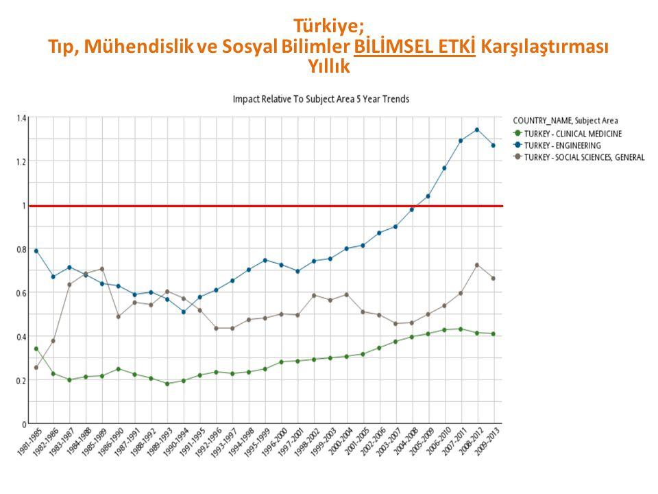 Türkiye; Tıp, Mühendislik ve Sosyal Bilimler BİLİMSEL ETKİ Karşılaştırması Yıllık