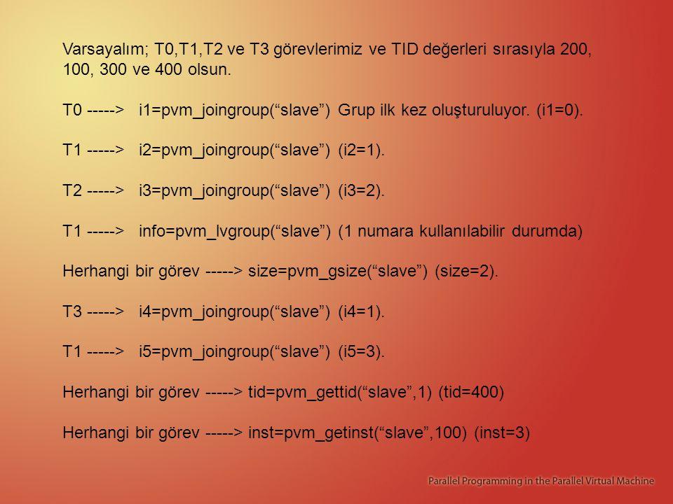 Varsayalım; T0,T1,T2 ve T3 görevlerimiz ve TID değerleri sırasıyla 200, 100, 300 ve 400 olsun.