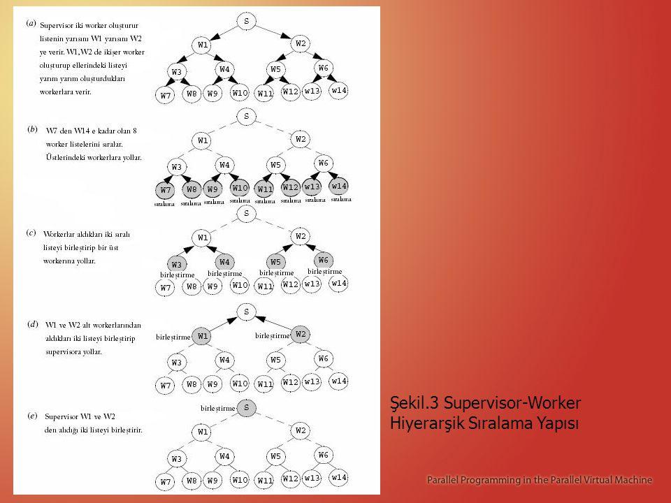 Şekil.3 Supervisor-Worker Hiyerarşik Sıralama Yapısı