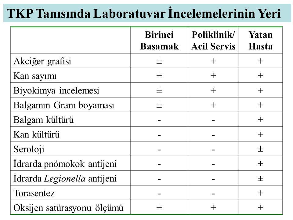 Birinci Basamak Poliklinik/ Acil Servis Yatan Hasta Akciğer grafisi±++ Kan sayımı±++ Biyokimya incelemesi±++ Balgamın Gram boyaması±++ Balgam kültürü-